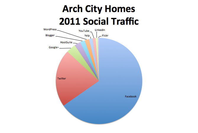 Arch City Homes 2011