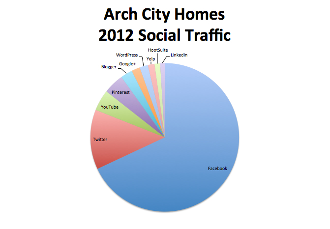 Arch City Homes 2012