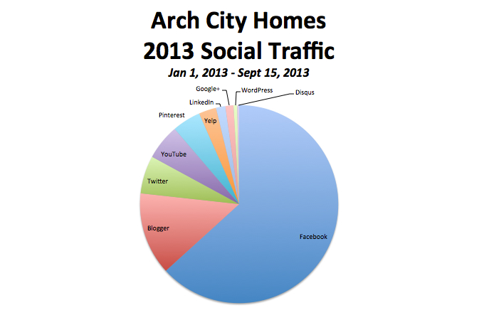 Arch City Homes 2013
