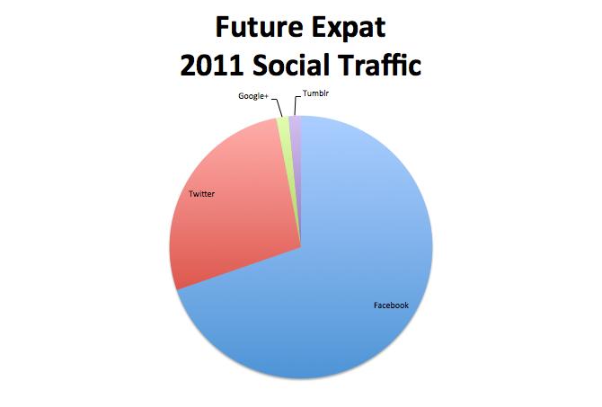 Future Expat 2011