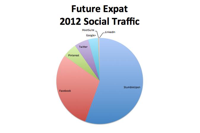 Future Expat 2012