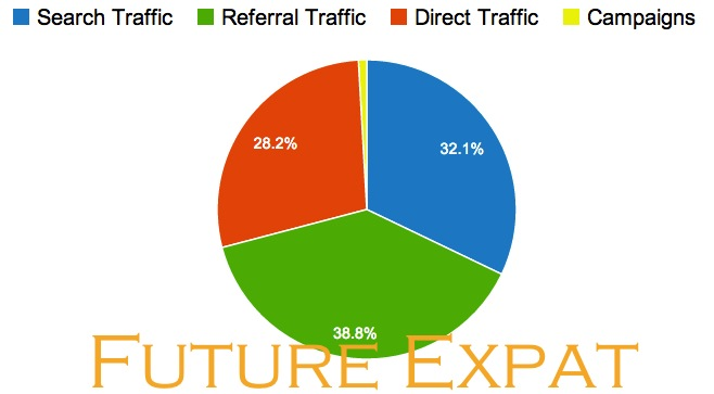 Future Expat 2013 traffic sources