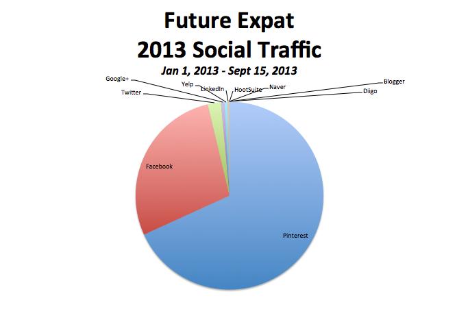 Future Expat 2013