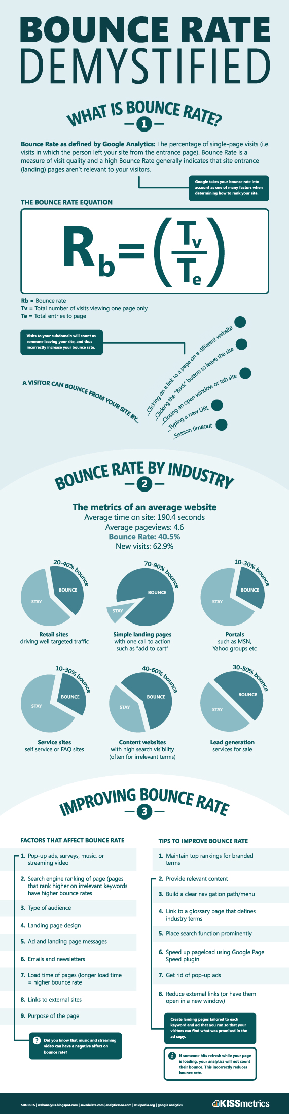 Lower Bounce Rate Infographic