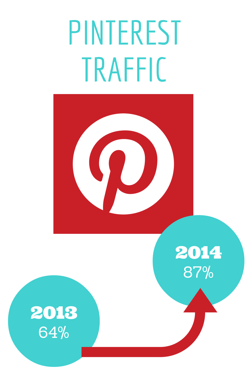 Pinterest traffic 2013 vs 2014